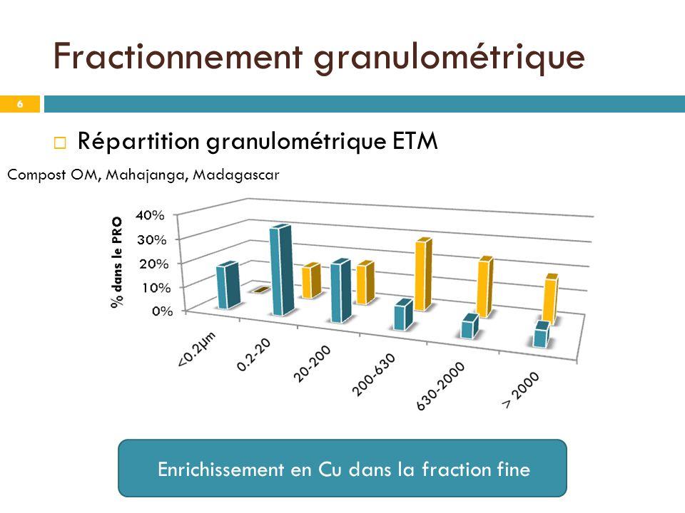 Fractionnement granulométrique