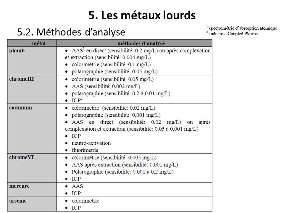 5. Les métaux lourds 5.2. Méthodes d'analyse