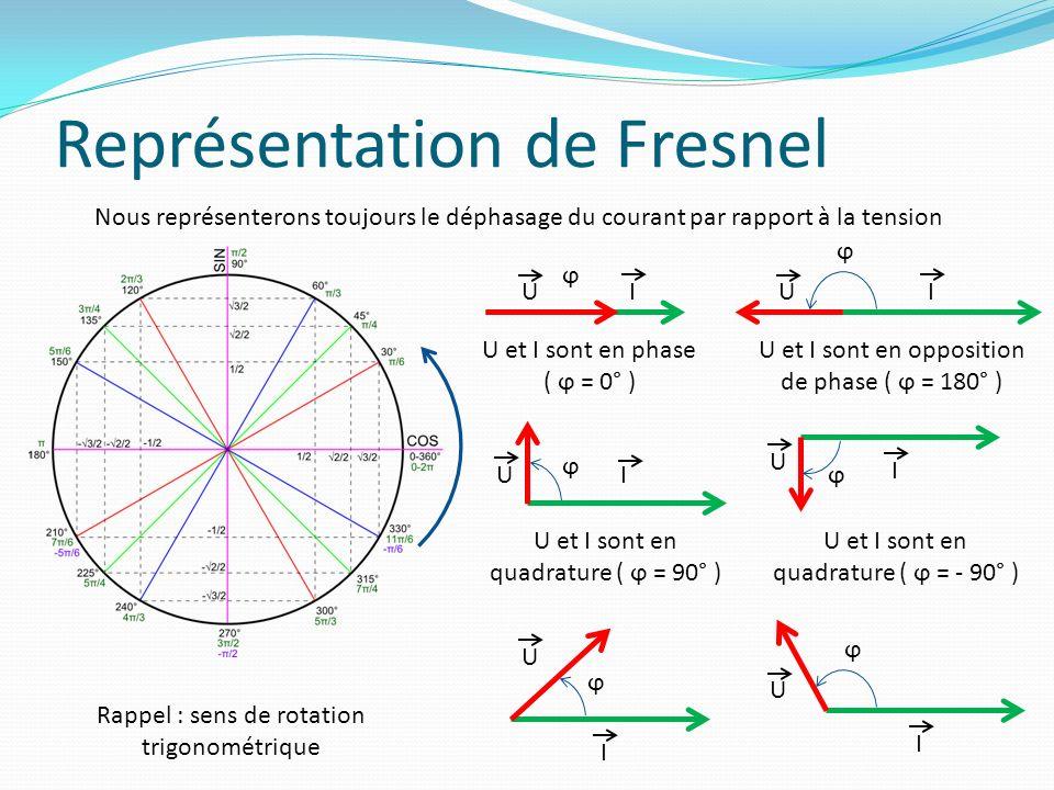 Représentation de Fresnel