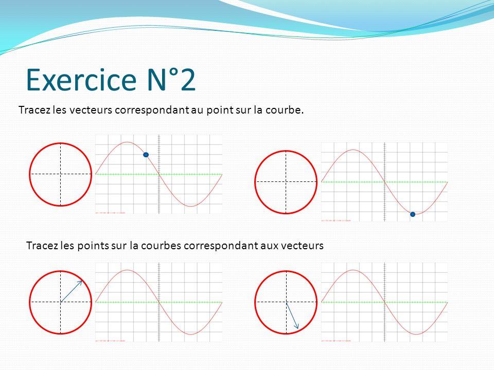 Exercice N°2 Tracez les vecteurs correspondant au point sur la courbe.
