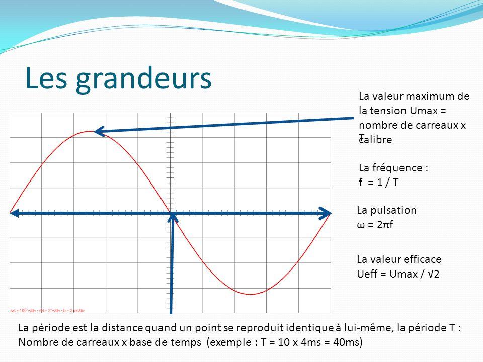 Les grandeurs La valeur maximum de la tension Umax = nombre de carreaux x calibre. T. La fréquence :