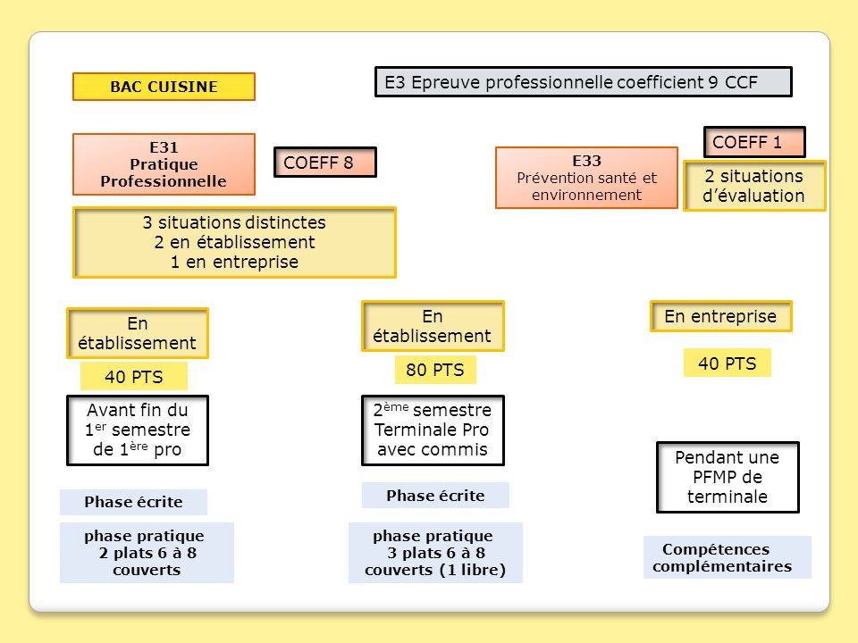 E22 sous preuve de pr sentation du dossier professionnel ccf ppt video online t l charger - Coefficient bac pro cuisine ...