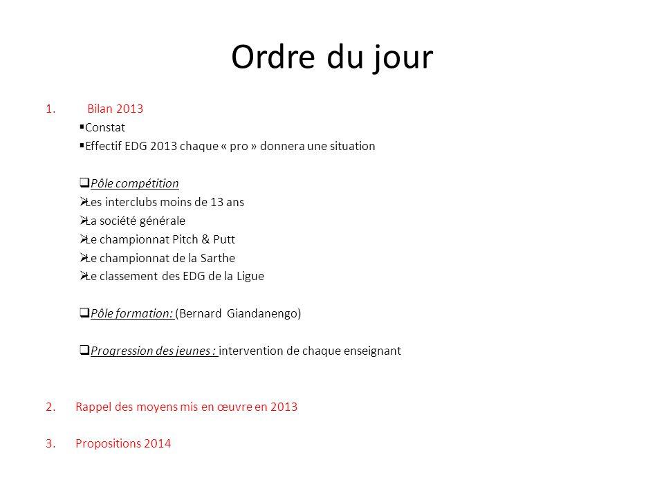 Ordre du jour Bilan 2013 Constat
