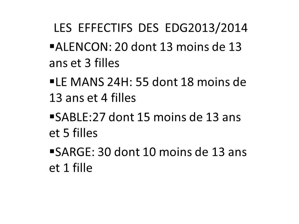 LES EFFECTIFS DES EDG2013/2014 ALENCON: 20 dont 13 moins de 13 ans et 3 filles. LE MANS 24H: 55 dont 18 moins de 13 ans et 4 filles.