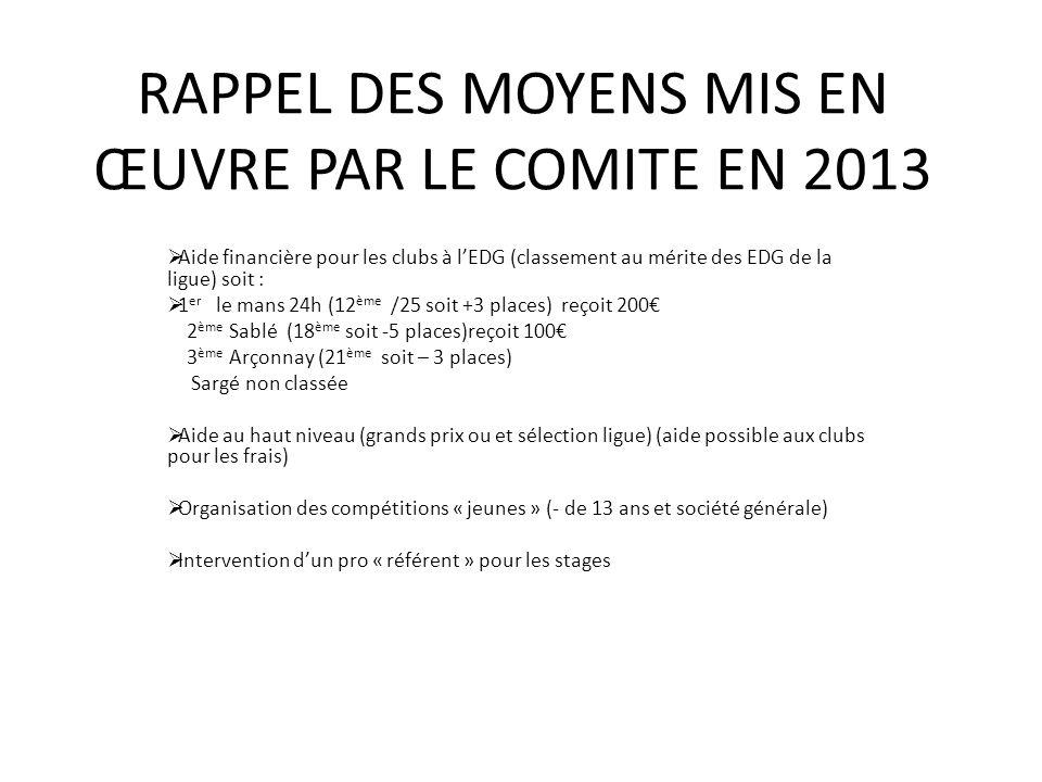 RAPPEL DES MOYENS MIS EN ŒUVRE PAR LE COMITE EN 2013