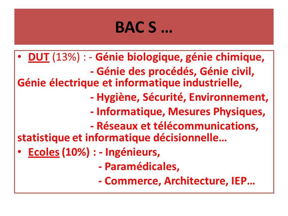 BAC S … DUT (13%) : - Génie biologique, génie chimique,