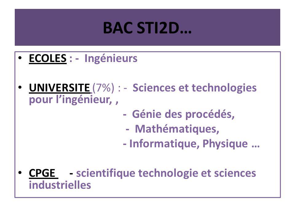 BAC STI2D… ECOLES : - Ingénieurs
