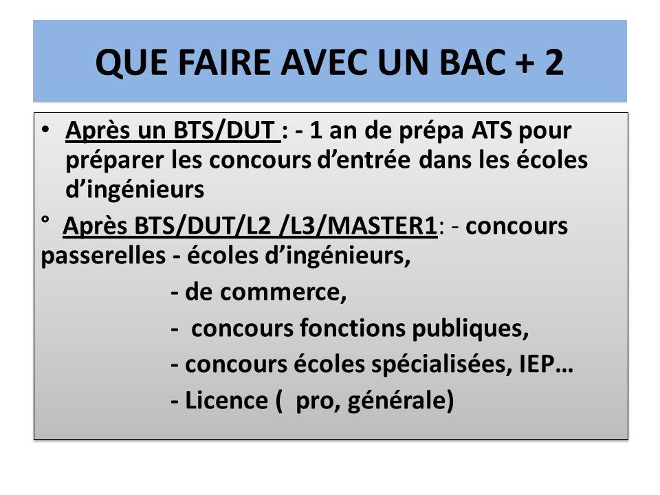 QUE FAIRE AVEC UN BAC + 2 Après un BTS/DUT : - 1 an de prépa ATS pour préparer les concours d'entrée dans les écoles d'ingénieurs.