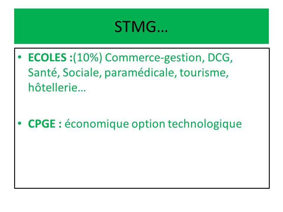 STMG… ECOLES :(10%) Commerce-gestion, DCG, Santé, Sociale, paramédicale, tourisme, hôtellerie… CPGE : économique option technologique.