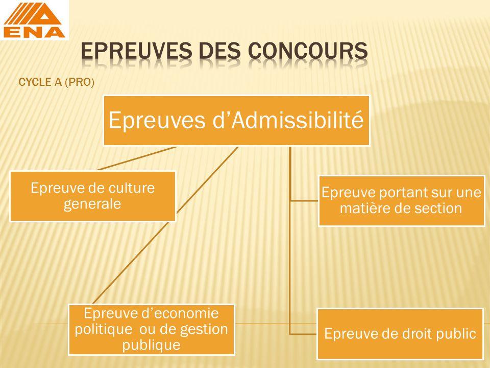 EPREUVES DES CONCOURS CYCLE A (PRO) Epreuves d'Admissibilité