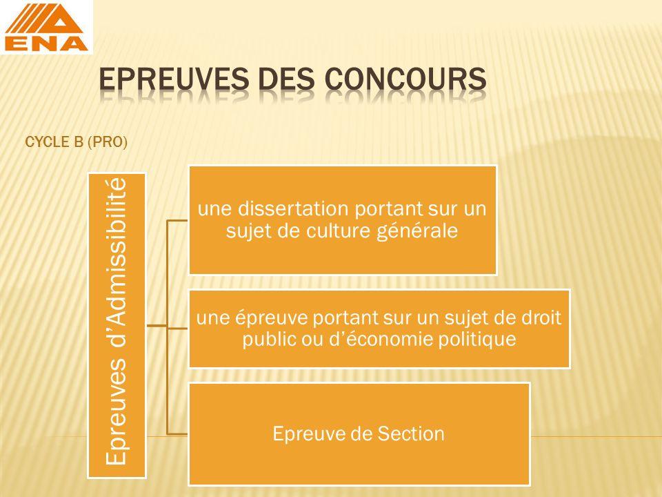 EPREUVES DES CONCOURS CYCLE B (Pro) Epreuves d'Admissibilité
