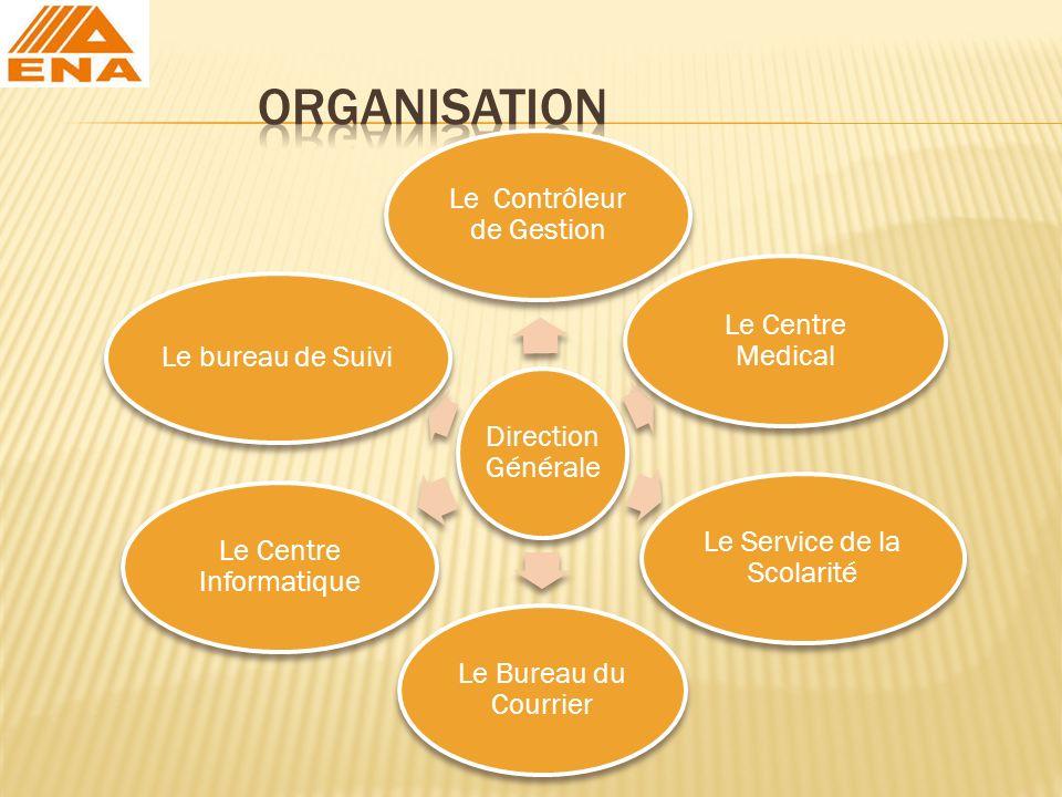 ORGANISATION Direction Générale Le Contrôleur de Gestion
