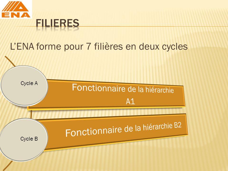 FILIERES L'ENA forme pour 7 filières en deux cycles Cycle A Cycle B