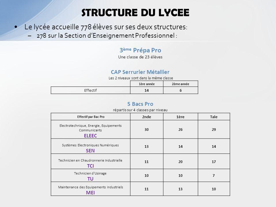 STRUCTURE DU LYCEE Le lycée accueille 778 élèves sur ses deux structures: 278 sur la Section d'Enseignement Professionnel :