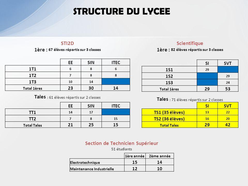 STRUCTURE DU LYCEESTI2D 1ère : 67 élèves répartis sur 3 classes. EE. SIN. ITEC. 1T1. 6. 8. 1T2. 7. 1T3.