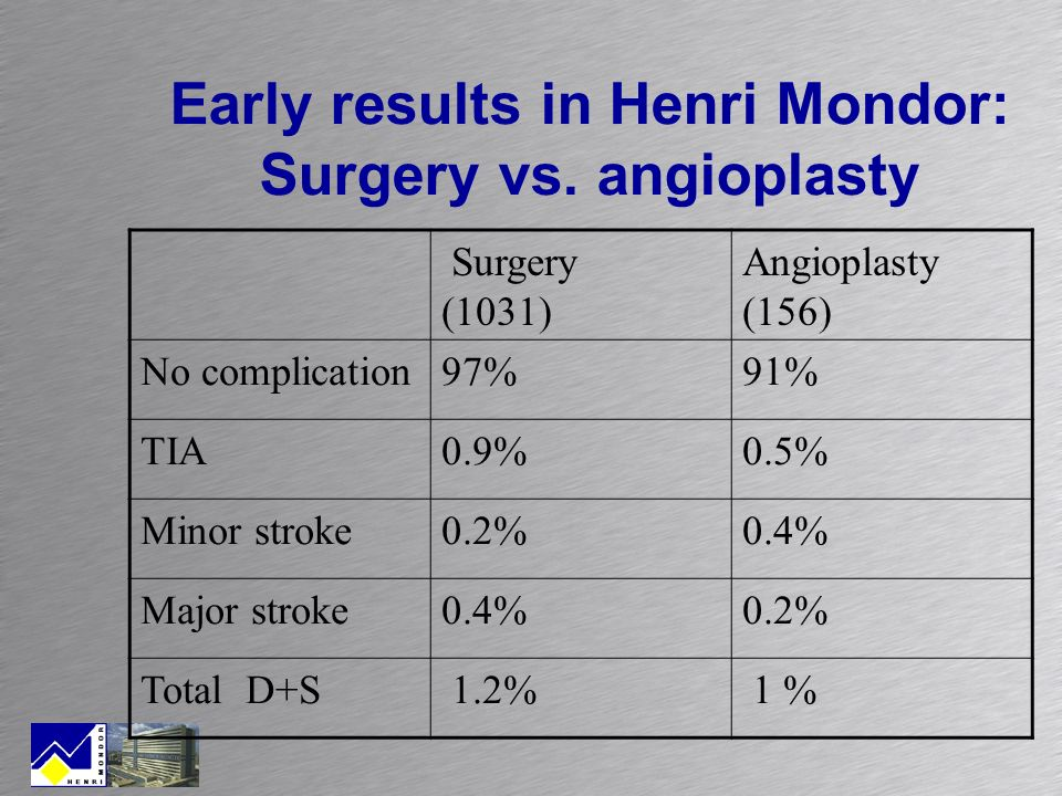 Early results in Henri Mondor: Surgery vs. angioplasty