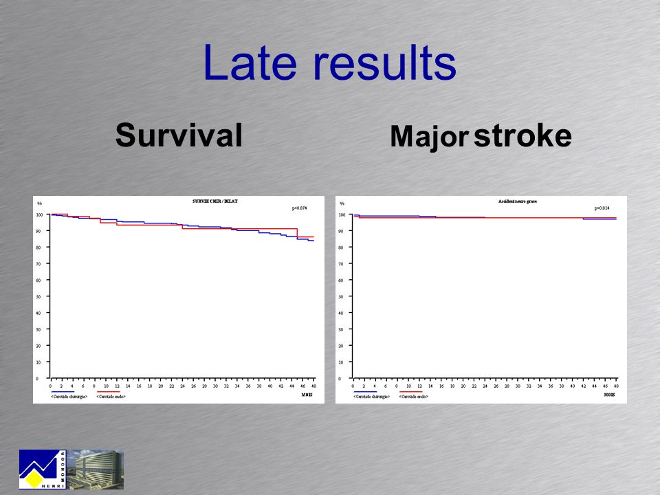 Late results Survival Major stroke