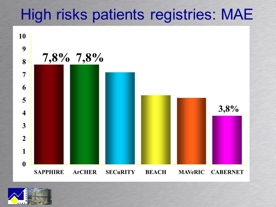 High risks patients registries: MAE