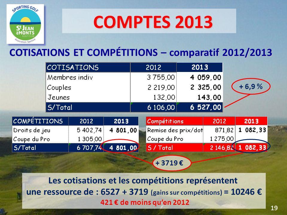COMPTES 2013 COTISATIONS ET COMPÉTITIONS – comparatif 2012/2013