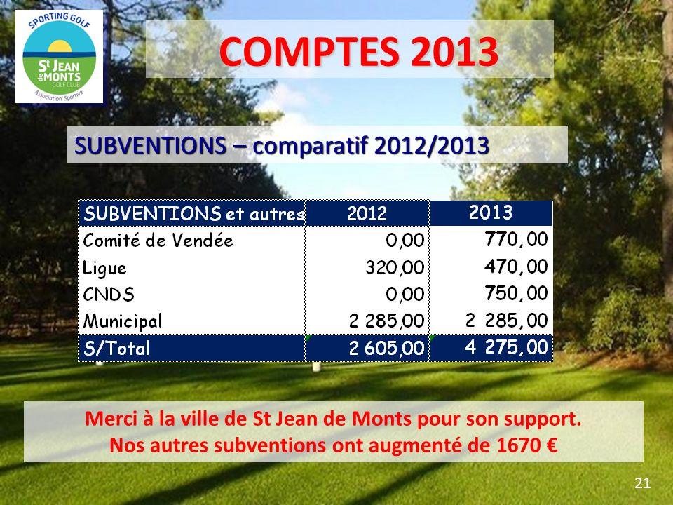 COMPTES 2013 SUBVENTIONS – comparatif 2012/2013