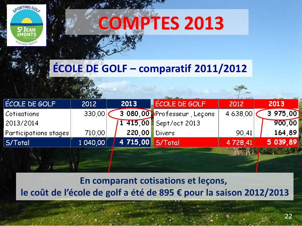 COMPTES 2013 ÉCOLE DE GOLF – comparatif 2011/2012