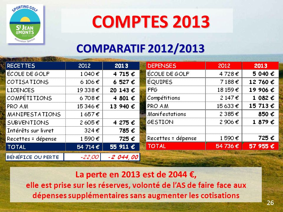 COMPTES 2013 COMPARATIF 2012/2013 La perte en 2013 est de 2044 €,