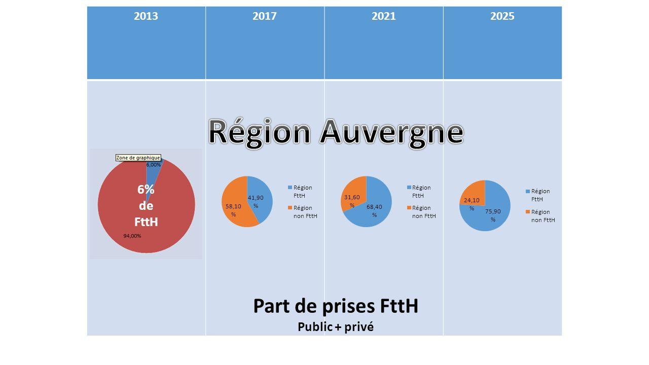 Région Auvergne Part de prises FttH 6% de FttH Public + privé 2013