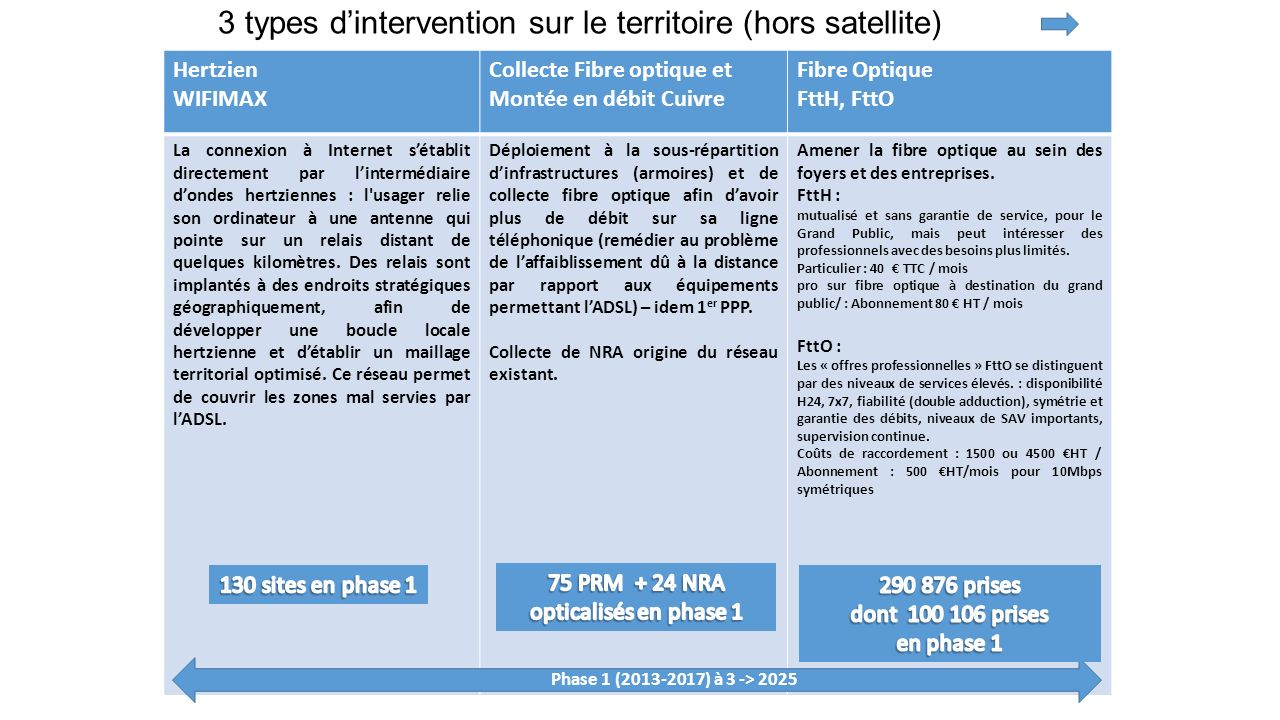 3 types d'intervention sur le territoire (hors satellite)