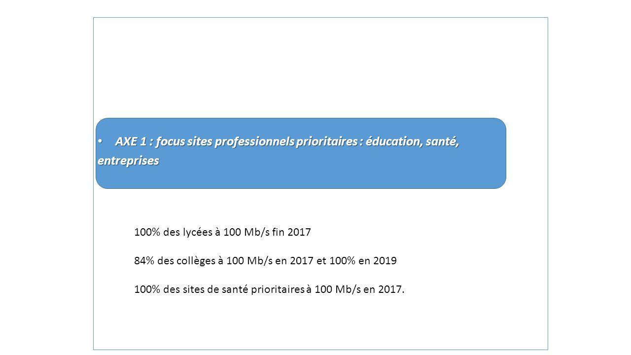 AXE 1 : focus sites professionnels prioritaires : éducation, santé,