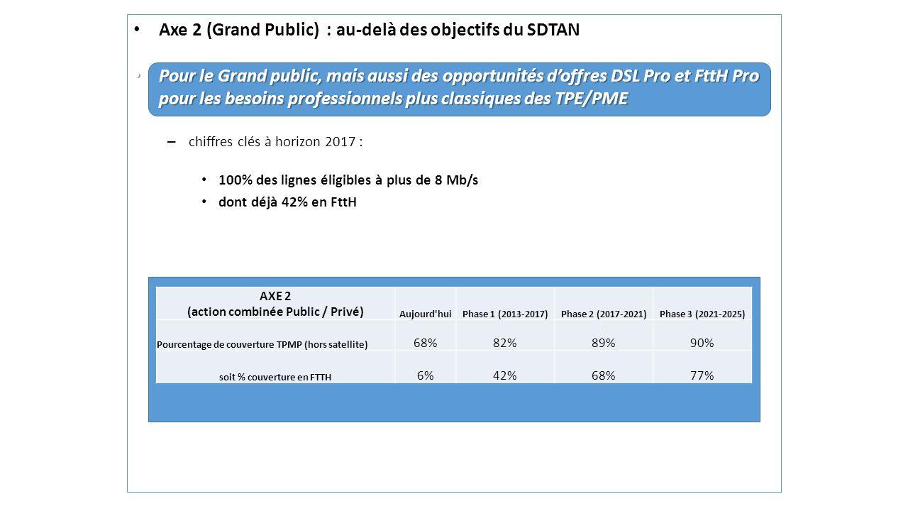 AXE 2 (action combinée Public / Privé) soit % couverture en FTTH