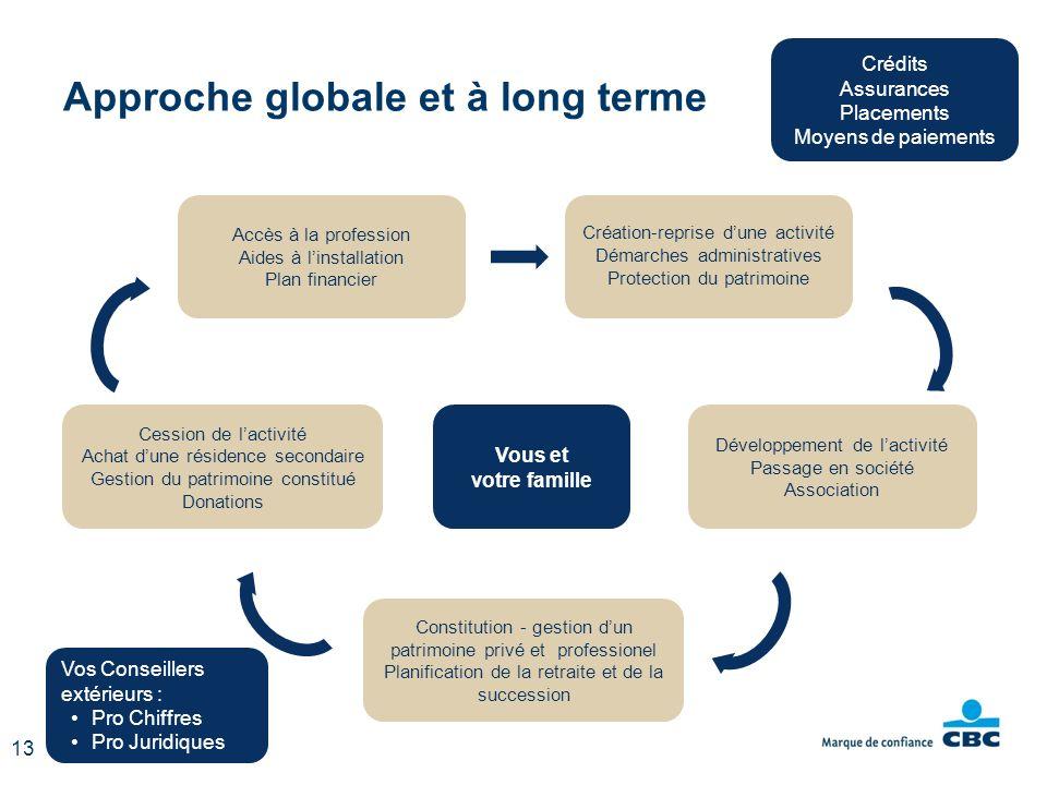 Approche globale et à long terme