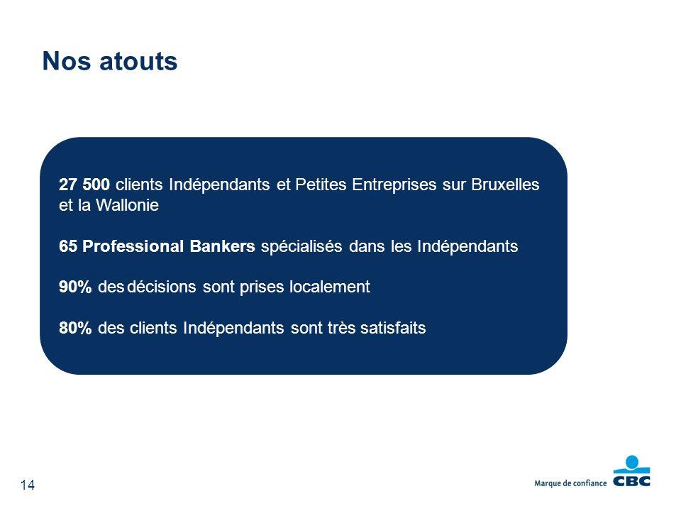 Nos atouts 27 500 clients Indépendants et Petites Entreprises sur Bruxelles et la Wallonie.