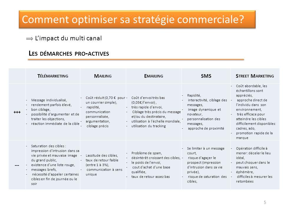 Comment optimiser sa stratégie commerciale