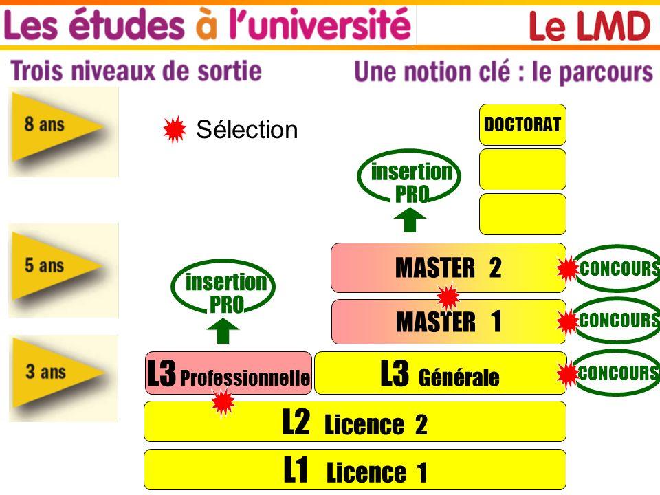 L3 Professionnelle L3 Générale L2 Licence 2 L1 Licence 1 Sélection