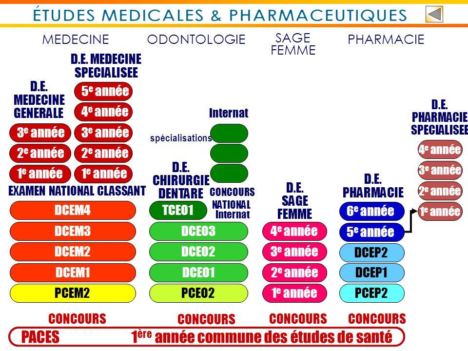ÉTUDES MEDICALES & PHARMACEUTIQUES