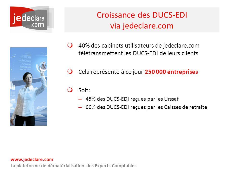 Croissance des DUCS-EDI via jedeclare.com