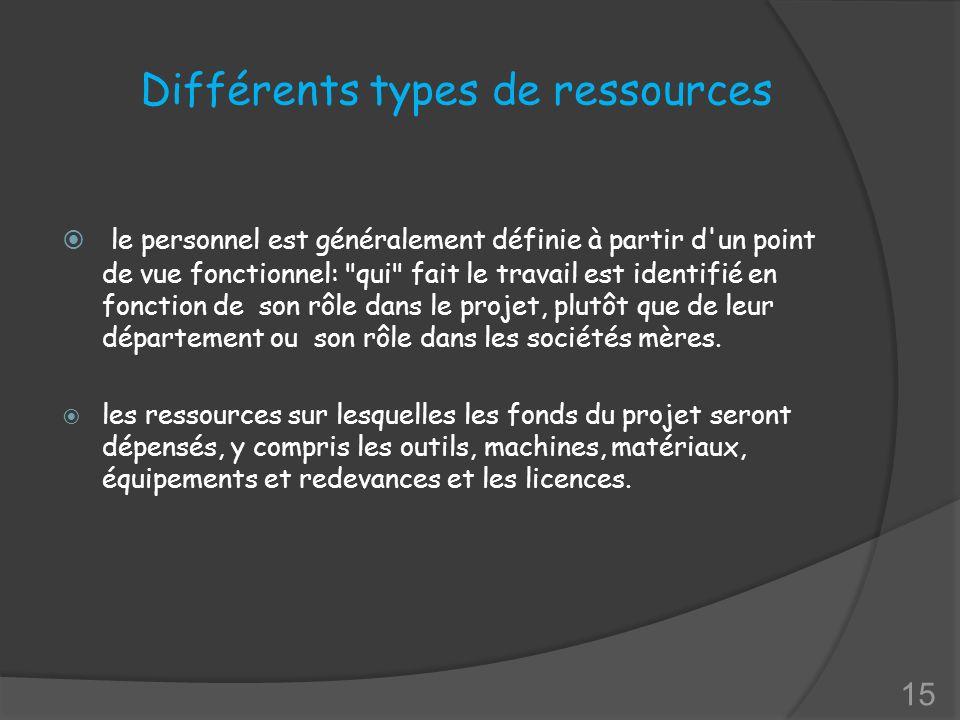 Différents types de ressources