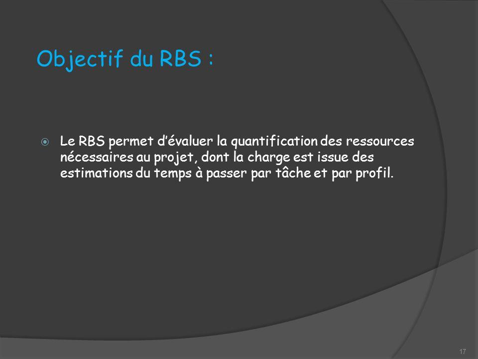 Objectif du RBS :