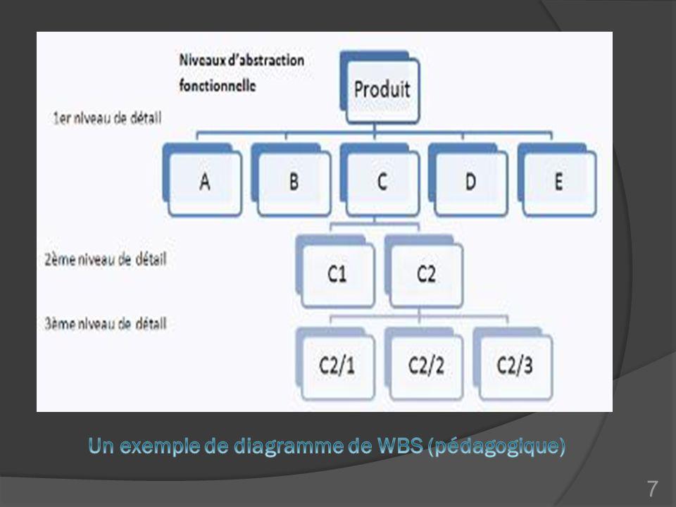 Un exemple de diagramme de WBS (pédagogique)