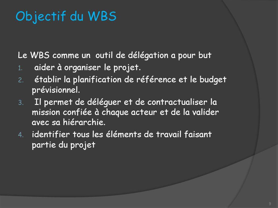Objectif du WBS Le WBS comme un outil de délégation a pour but