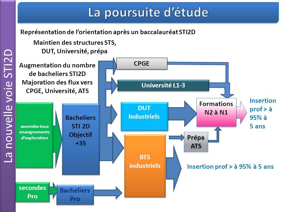 La poursuite d'étude La nouvelle voie STI2D