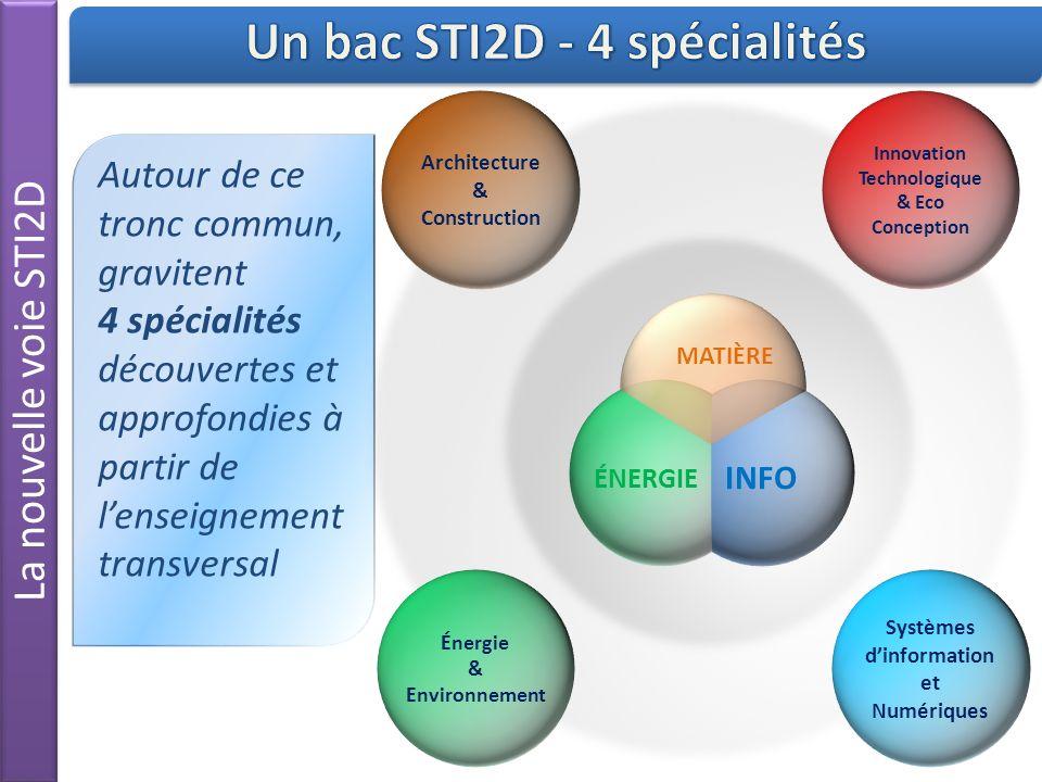 Un bac STI2D - 4 spécialités