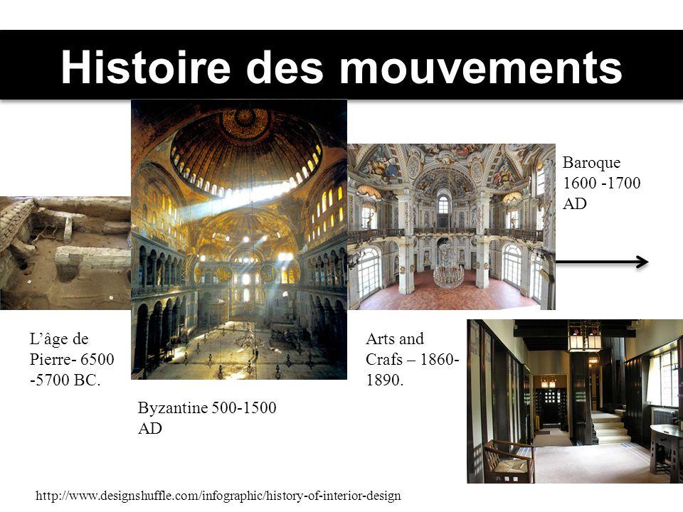 Histoire des mouvements