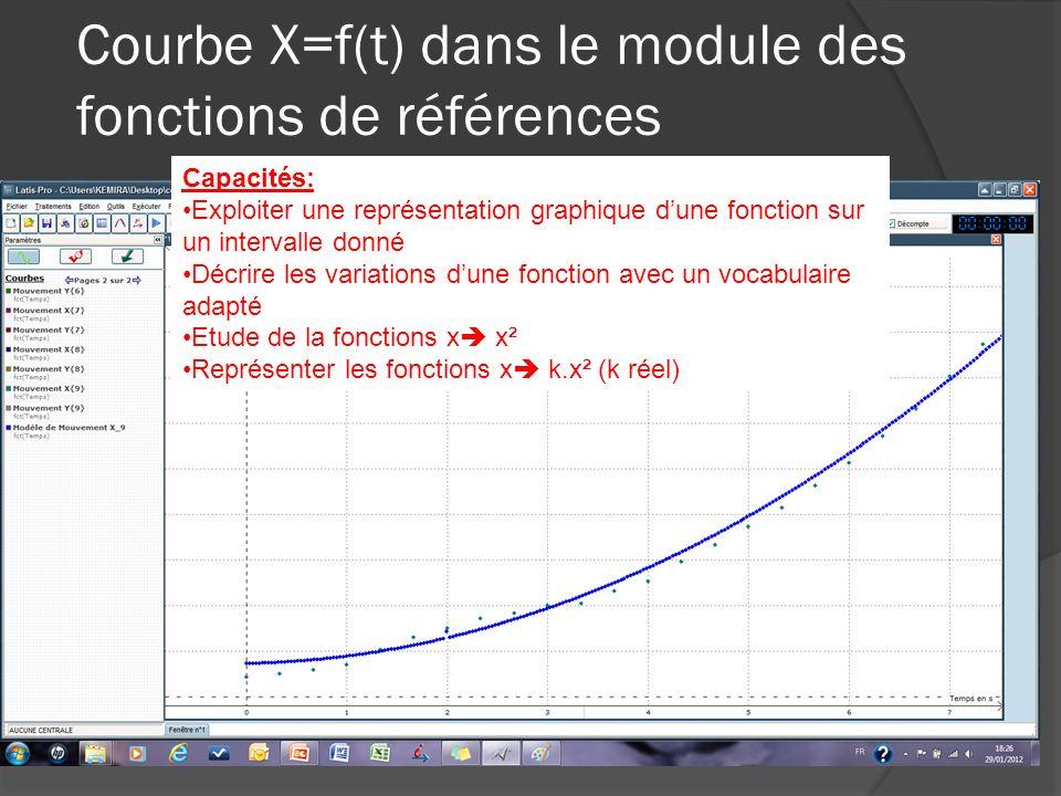 Courbe X=f(t) dans le module des fonctions de références