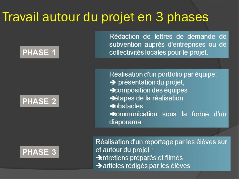 Travail autour du projet en 3 phases