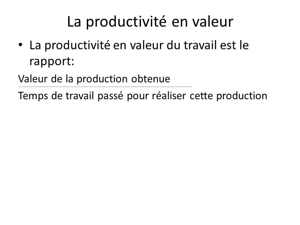 La productivité en valeur