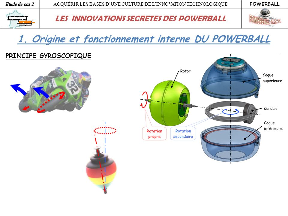 1. Origine et fonctionnement interne DU POWERBALL