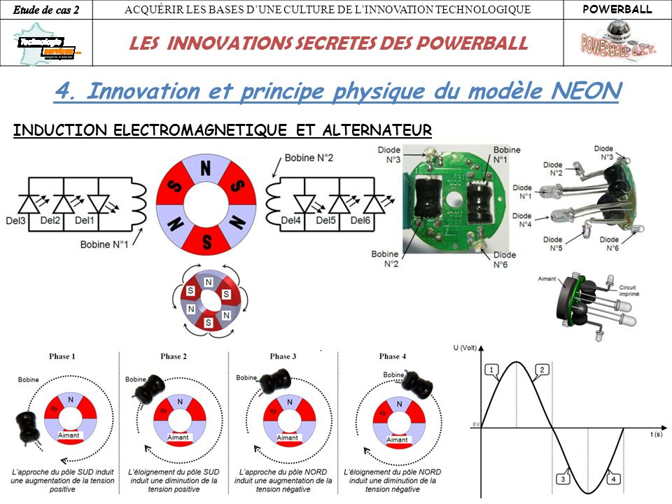 4. Innovation et principe physique du modèle NEON