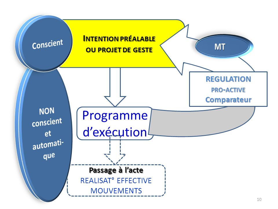 NON conscient et automati-que REGULATION pro-active