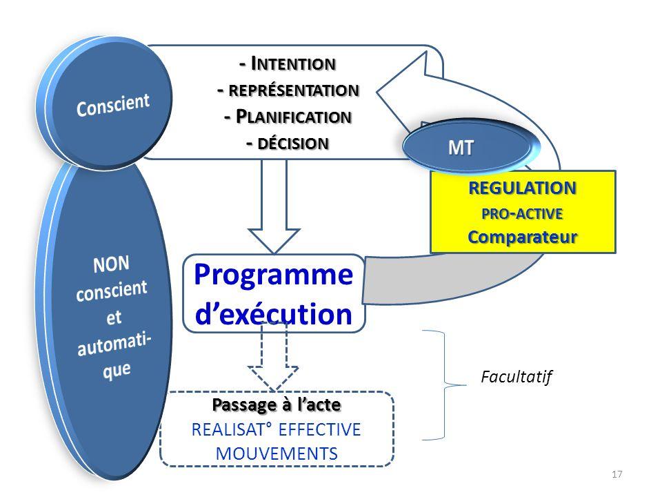 Programme d'exécution